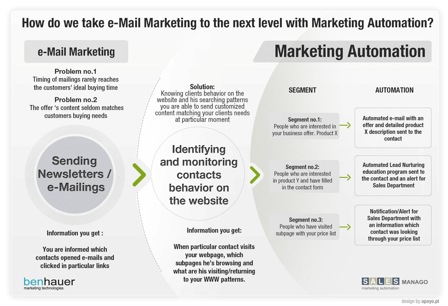 """"""" 3 tips to ensure greater ROI in your email campaigns"""""""