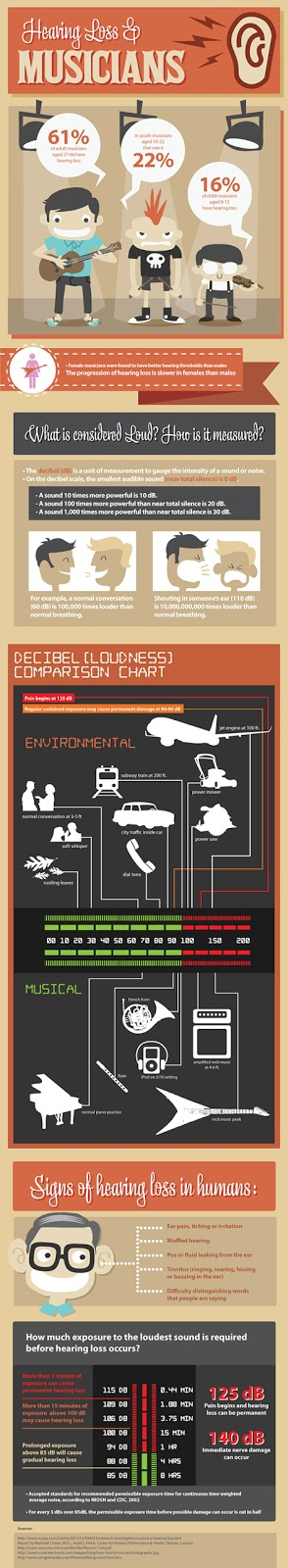 Hearing Loss In Musicians infographic from Bobby Owsinski's Big Picture blog