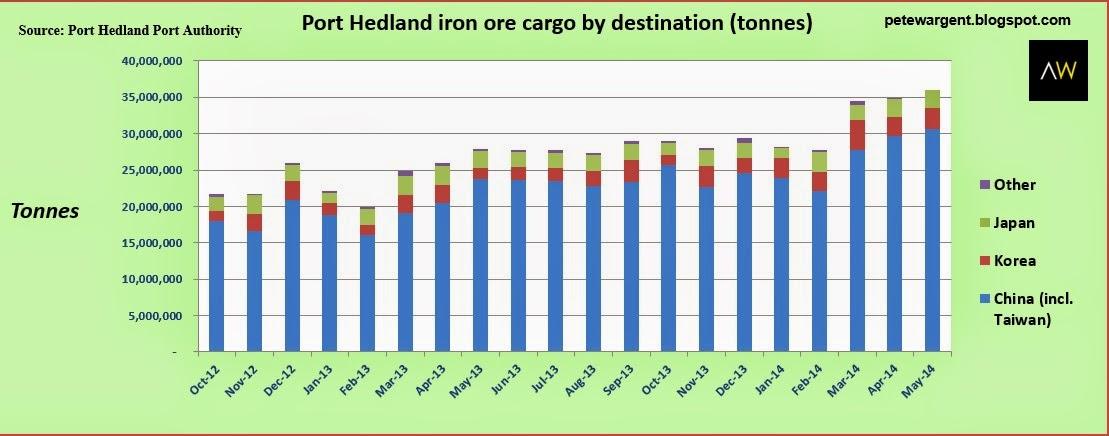 Port hedland iron ore cargo by destination