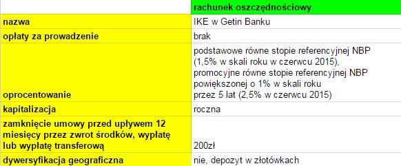 IKE w Getin Banku - opinie