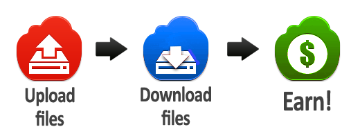 Make Money Online By Uploading Files