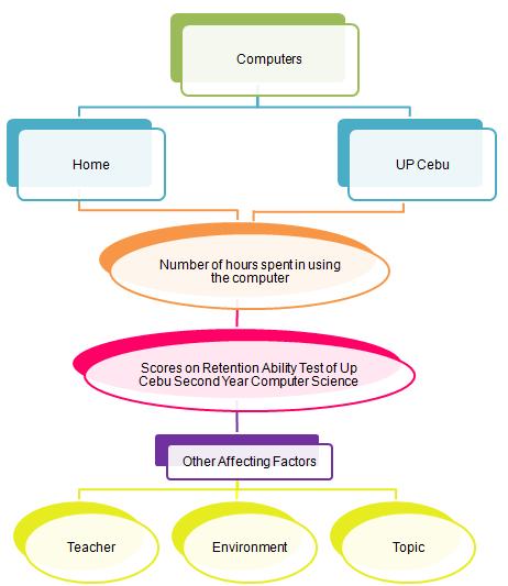 Thesis operational framework