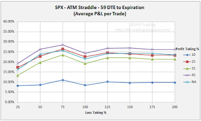 59 DTE SPX Short Straddle Summary Normalized Percent P&L Per Trade Graph