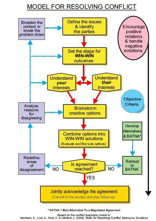 Anger Management Conflict Resolution Model