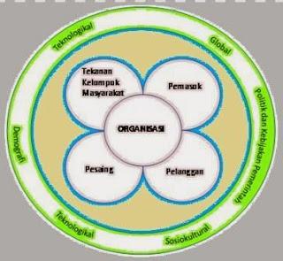 gambar analisis lingkungan sebagai peluang usaha