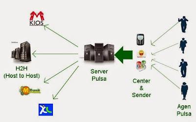 Tips Mencari Server Bisnis Pulsa Murah dan Lancar