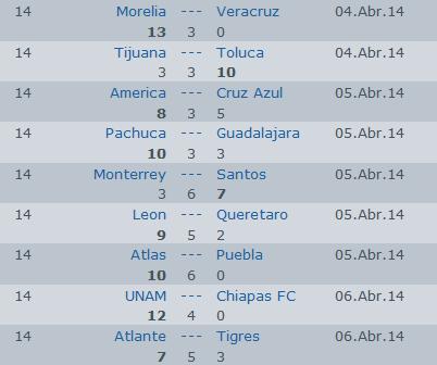 http://vivoelfutbol.com.mx/pronostico.php