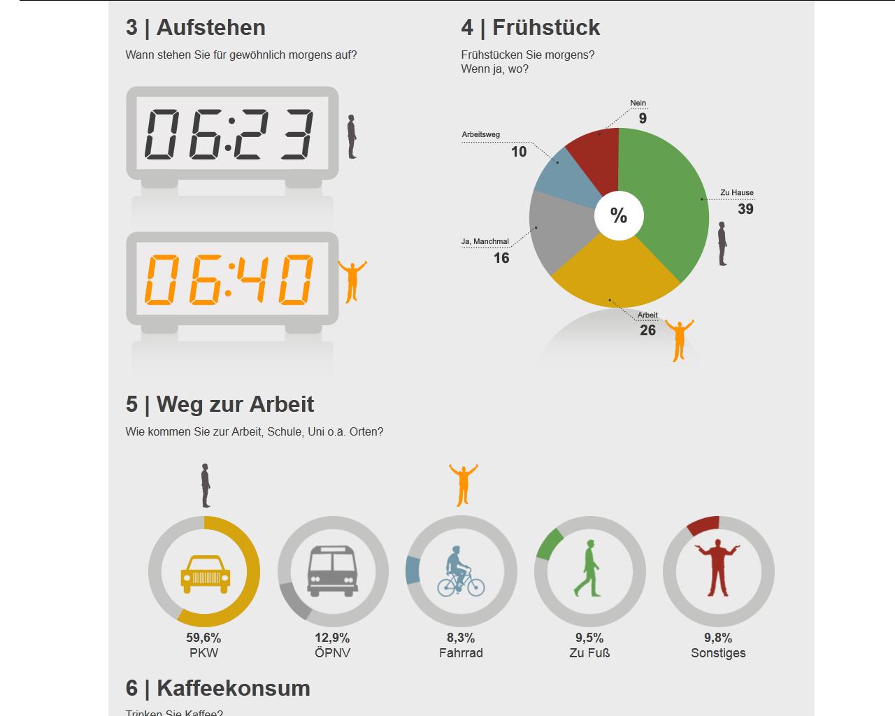 Meine Antworten im Vergleich mit dem Durchschnitt als Infografik