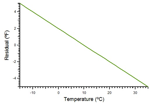 Between 5 And 95 Degrees Fahrenheit The Error Does Not Exceed 32 68