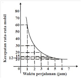 grafik perbandingan berbalik nilai