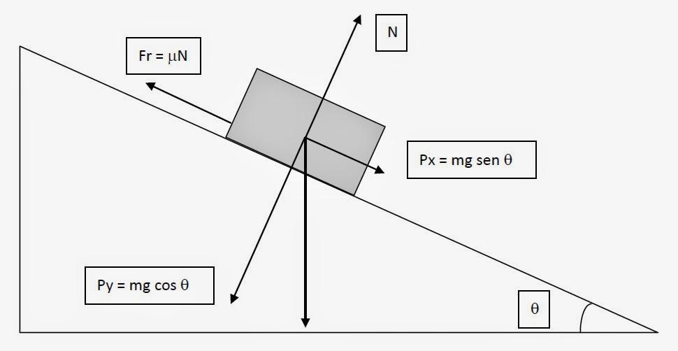 EL FÍSICO LOCO: Calcular el coeficiente de rozamiento estático y ...