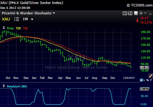 XAU TDI  Weekly trend is continuing in a negative posture.