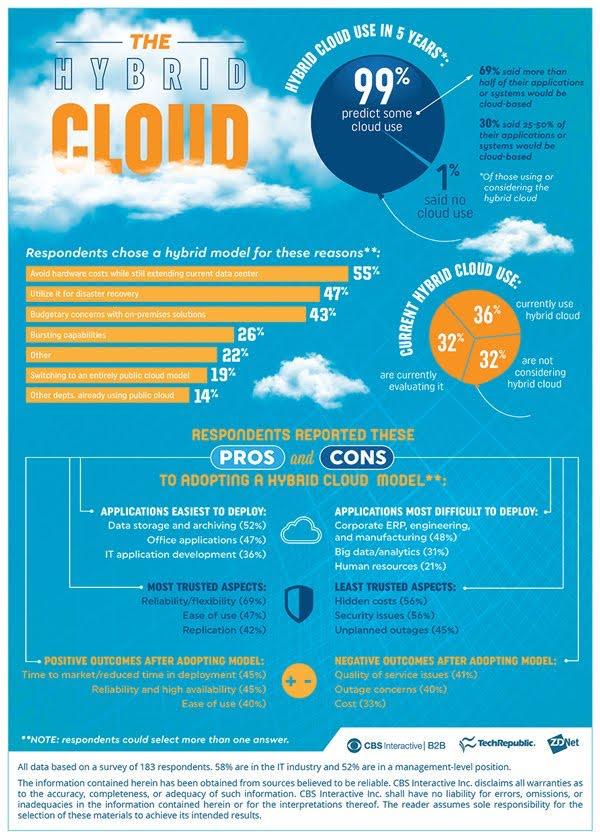 Mengapa mereka pilih hybrid cloud ?