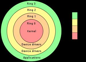 virtual machine kernel stack fault: