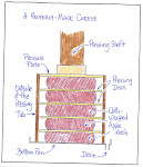 NEW! How To Make A Proper Cheese For Pressing Cider