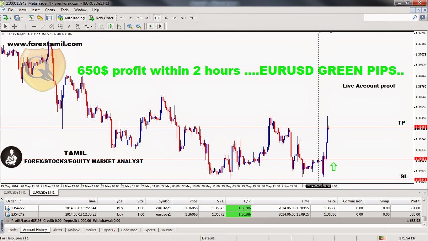 Fxpro mt4,Eurusd live,Best mt4 broker,Eurusd forex chart,Forex managed trading