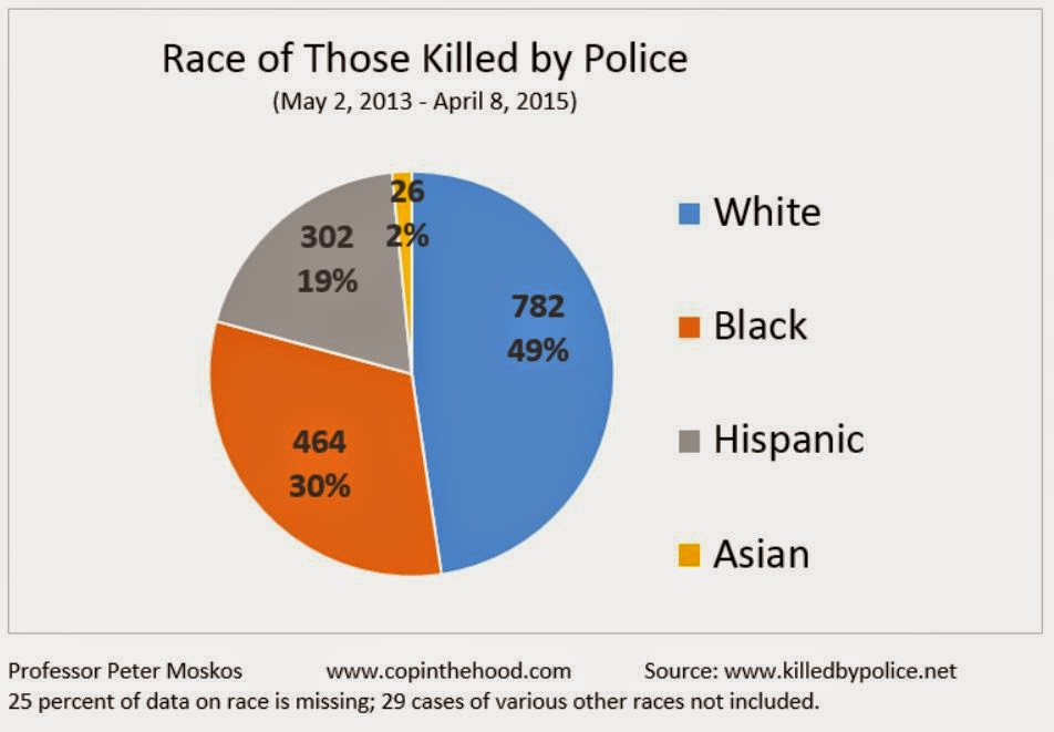 the rise in cases of police brutality in the united states A whopping 99 percent of all complaints regarding police brutality are  in the majority of cases, the police agencies  united kingdom united states.