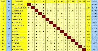 Cuadro final por orden de puntuación del Torneo de Ajedrez de Primavera 1943