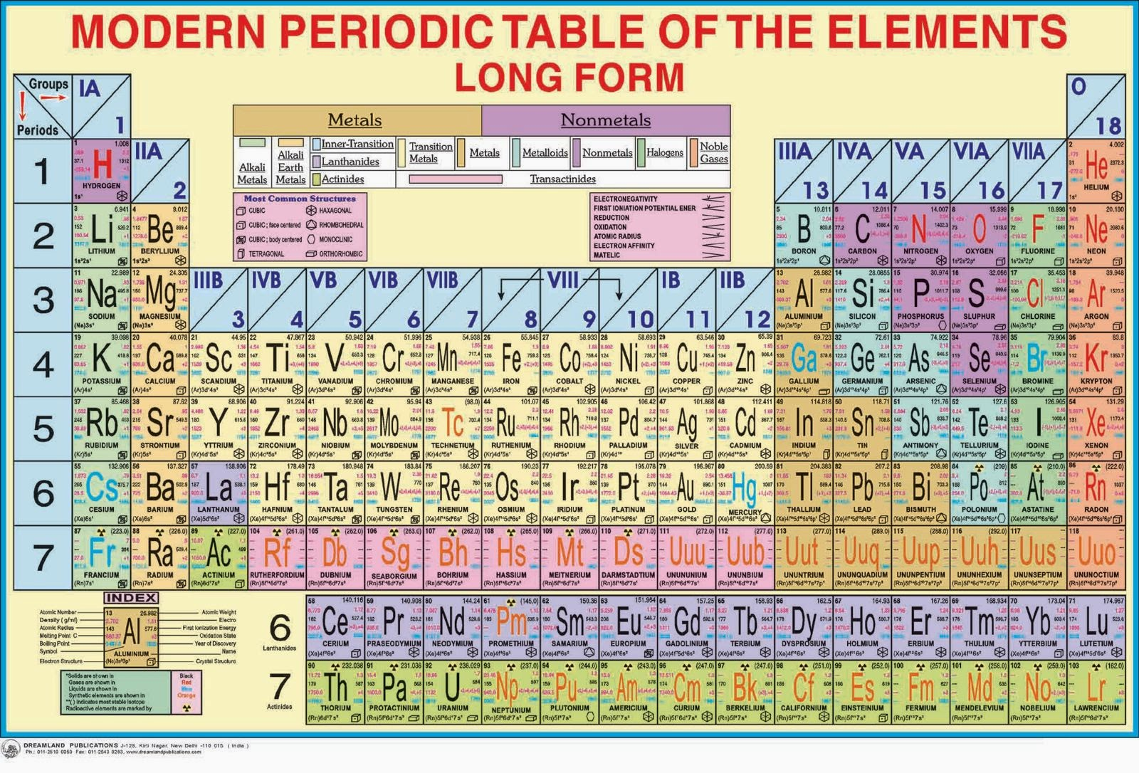 Industrial chemistry education spot periodic tables and the periodic tables and the differenet ways of representing them gamestrikefo Gallery