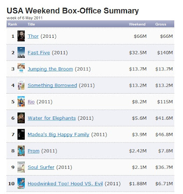 May 6 Weekend Box Office Thor Fast Five