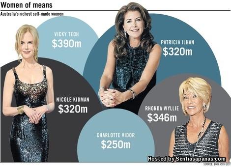 Wanita Paling Kaya Di Australia