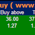 Pre Market Tips : Future and Option recommendation for 05 March 2015