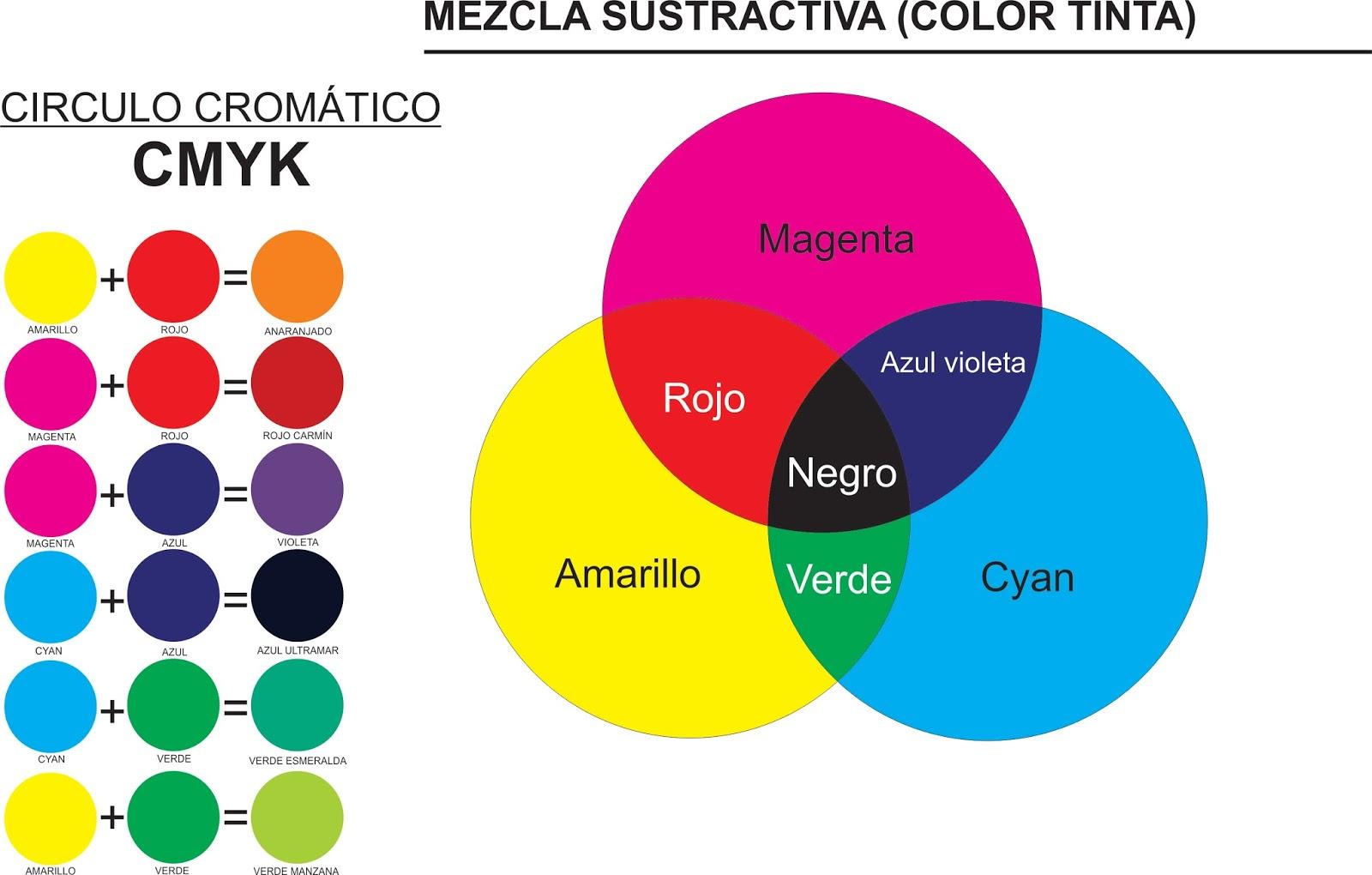 Mezcla de colores plastisol taringa for Como sacar el color aguamarina