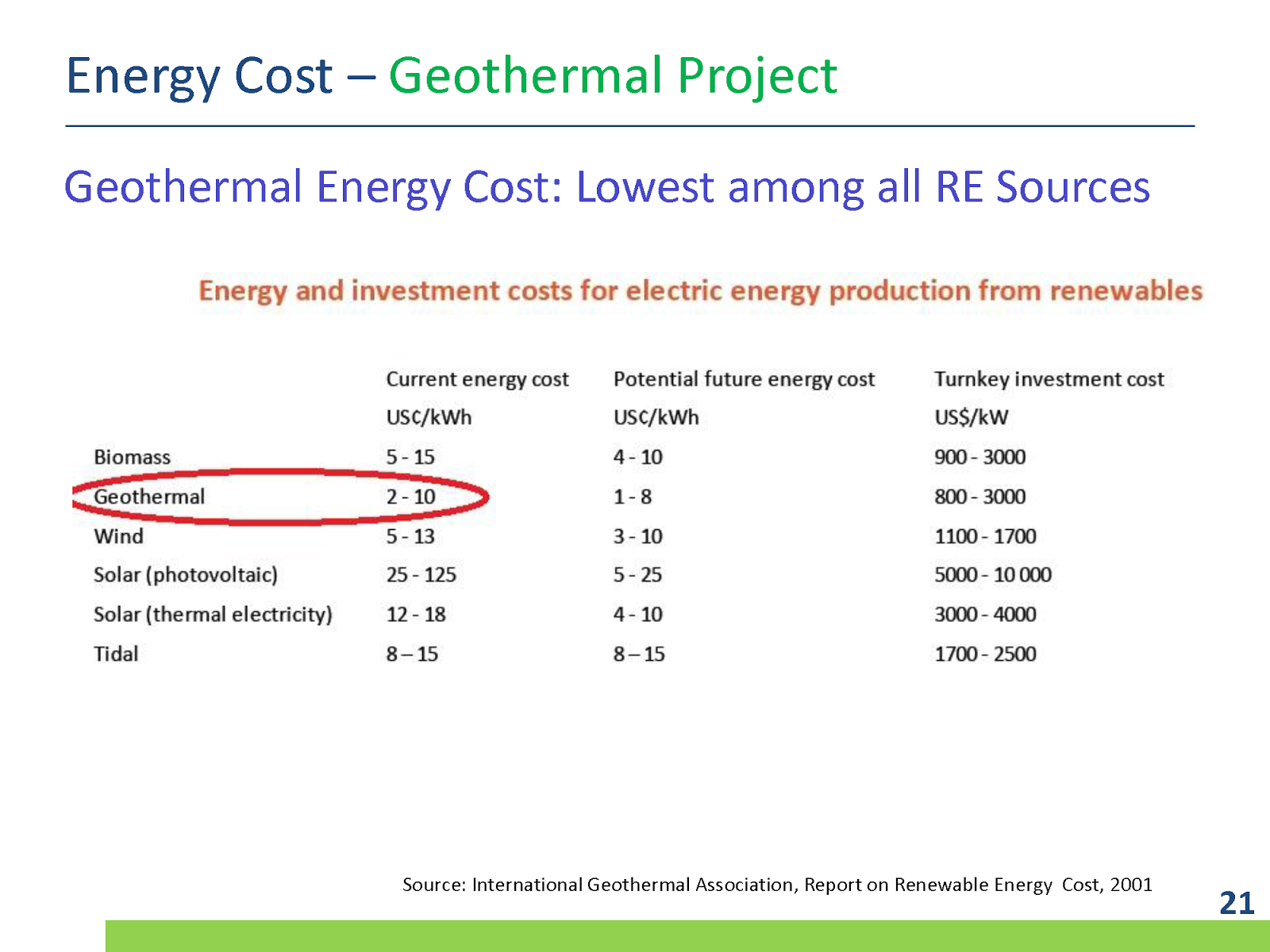 Geothermal Energy, Economics and Environmental Impacts - Case Study ...