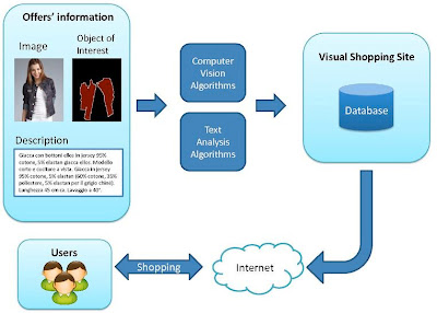 Showrooming is used to compare online and brick and mortar shop prices