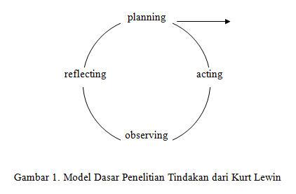 Model Dasar Penelitian Tindakan dari Kurt Lewin