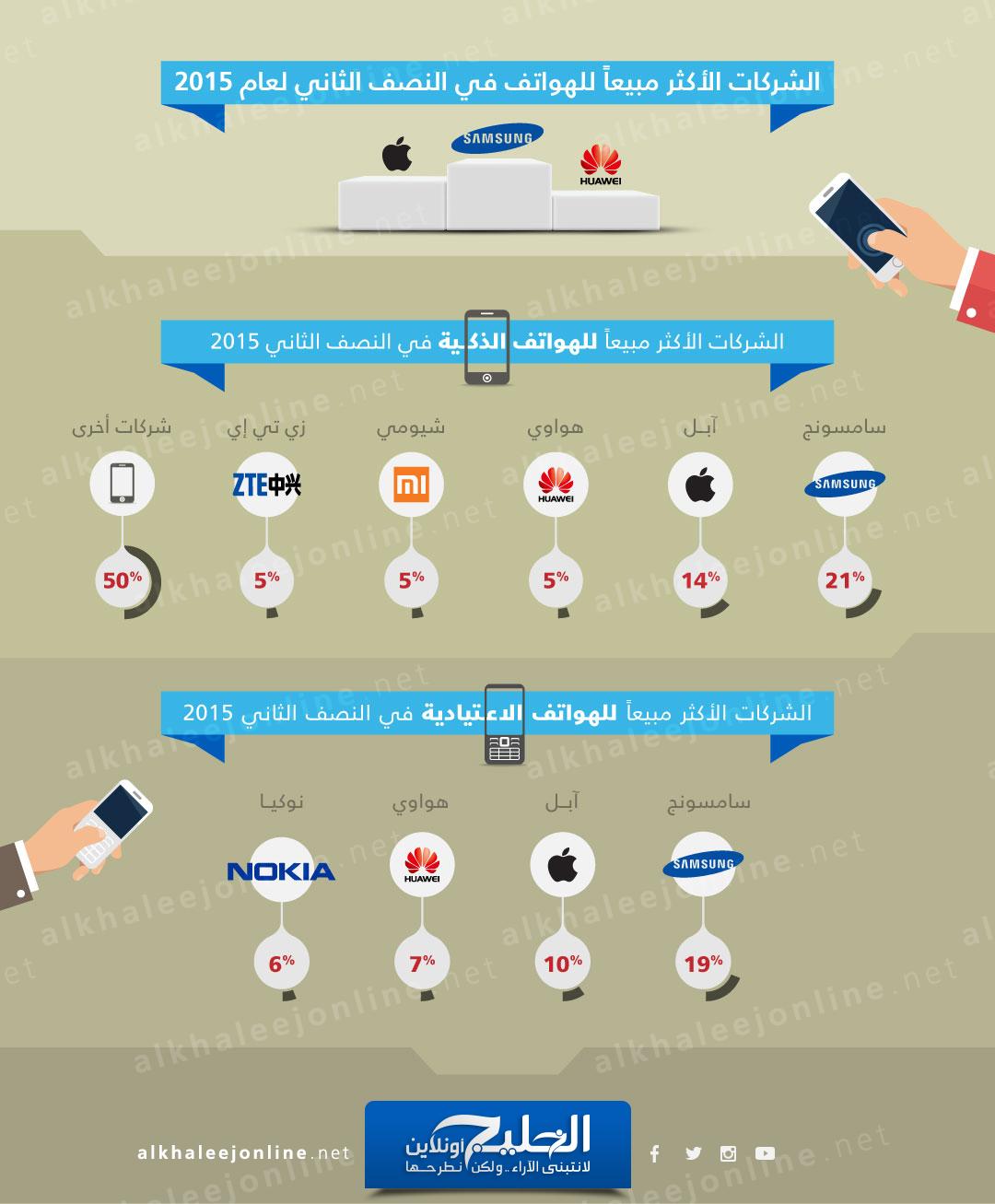 صور :  الشركات الأكثر بيعاً للهواتف النقالة في العالم