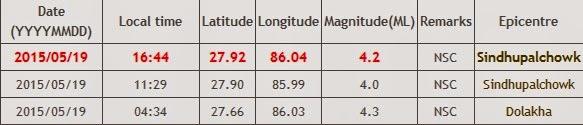 nepal earthquake data