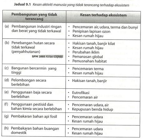 Seronoknyabiologi Bab 9