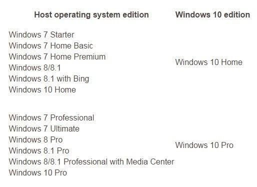 Atualização do Windows 7, 8 ou 8.1 para o Windows 10