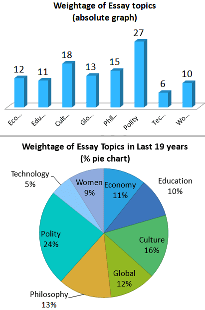 Empowerment of women essay