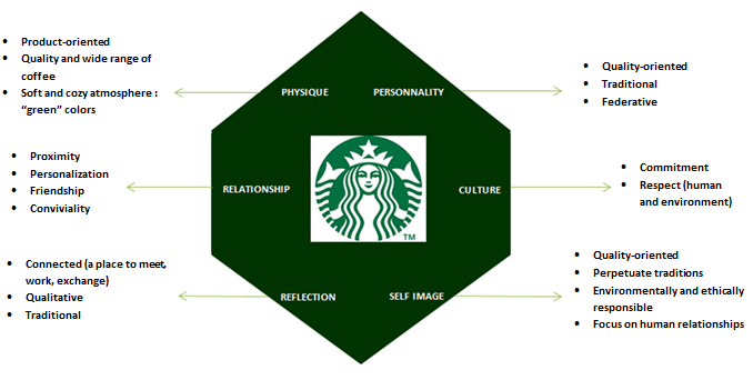 positioning strategy for starbucks in the Starbucks – pursues a broad differentiation  to successfully employ this strategy, starbucks provides differentiated  pursues a broad differentiation strategy.