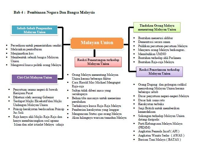 Grafik : Bab 4 Tingkatan 5 Malayan Union