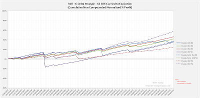 Short Options Strangle Equity Curves RUT 66 DTE 6 Delta Risk:Reward Exits