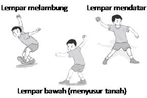 Cara melempar bola dalam permainan rounders
