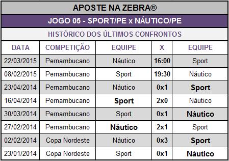 LOTECA 639 - HISTÓRICO JOGO 05