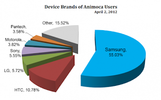 Chart: Device brands of Android users playing Animoca games from Android Market..