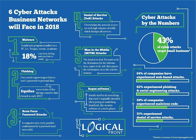 #cyberattacks business networks in 2018