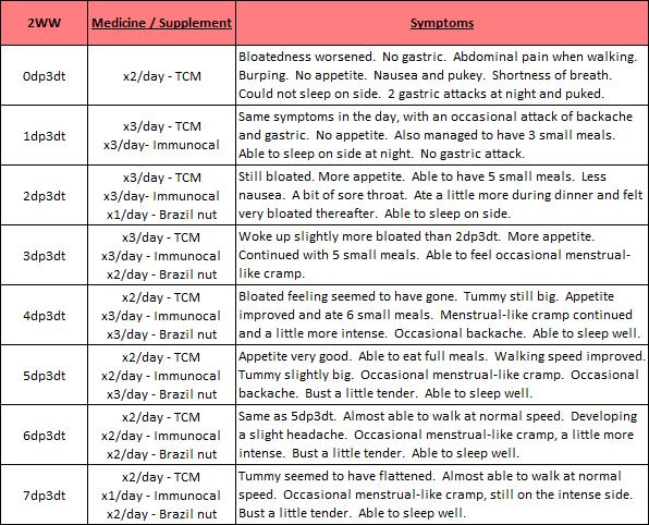 In Any Case Part Of Me Still Wants To Document Down My Journey And The Symptoms Heres A Table Summarising Last 7 Days