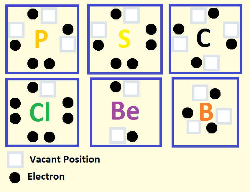 Lewis Dot Structures Learning Chemistry Easily
