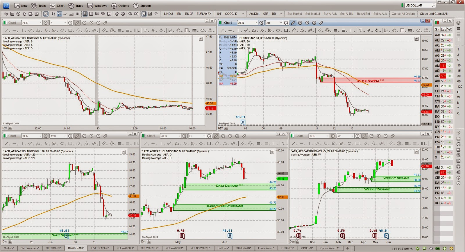 Blogs on options trading 5 min
