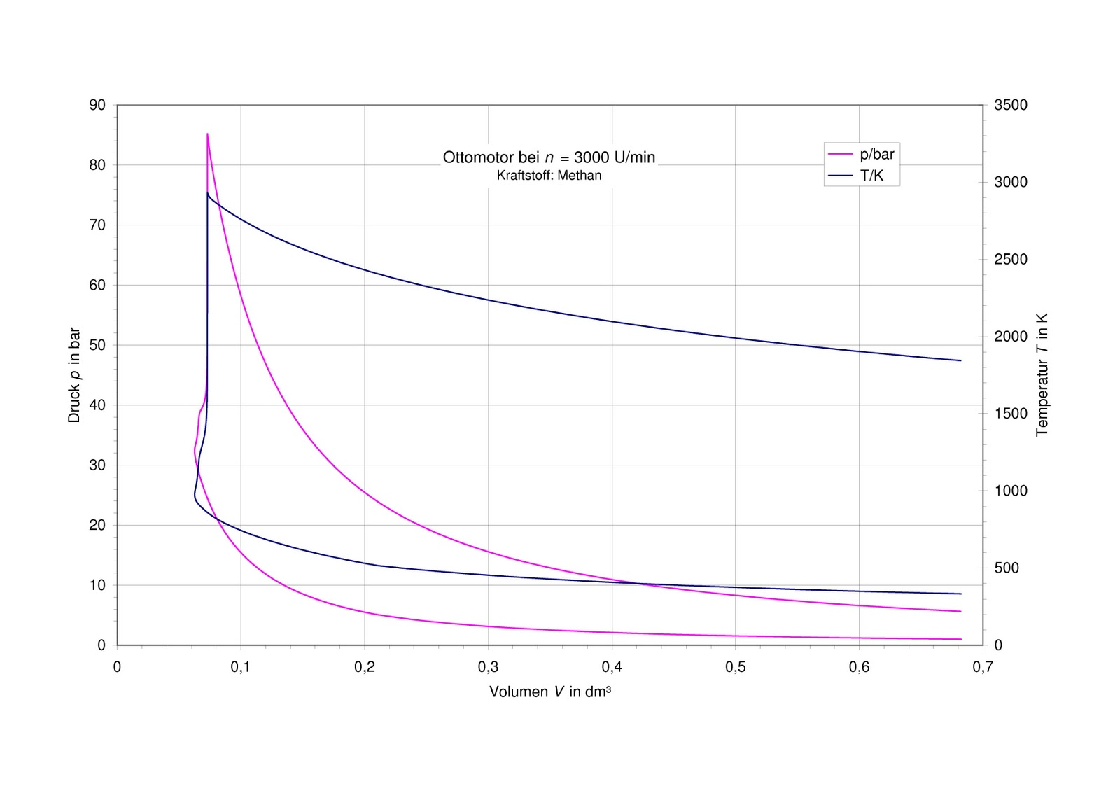 Thermodynamische Funktionen: Verbrennungsprozess im Otto-Motor