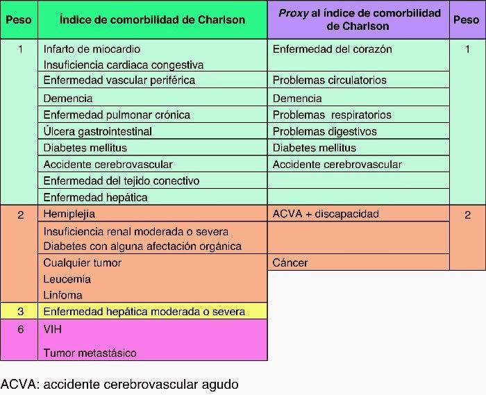 Indice de comorbilidad de Charlson.