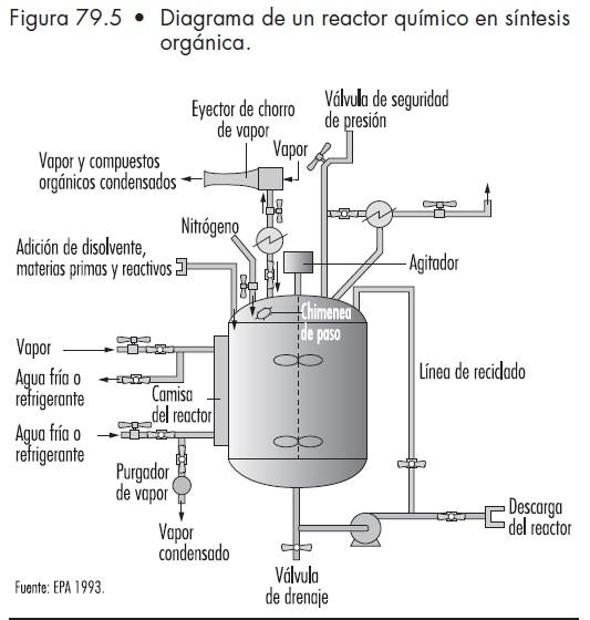 S ntesis qu mica ii seguridad industrial sectores for Procesos quimicos en la cocina