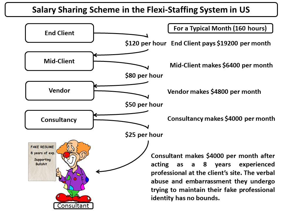 whatever flexi staffing in the united states