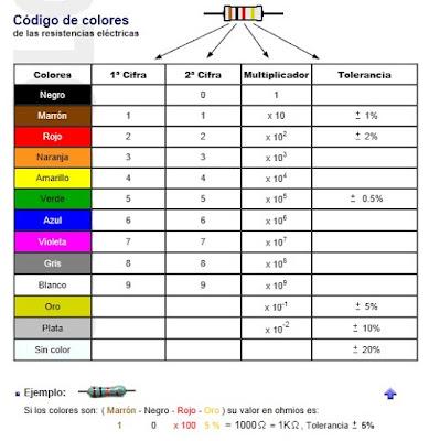 Códigos y series de las resistencias / resistores